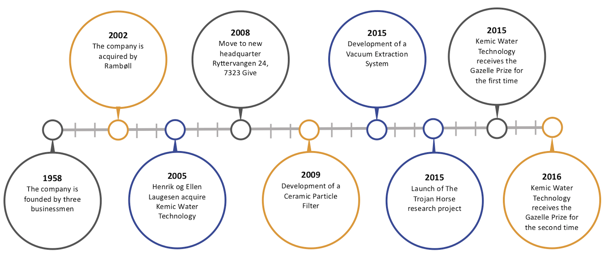 A Timeline of Kemic Water Technology's story